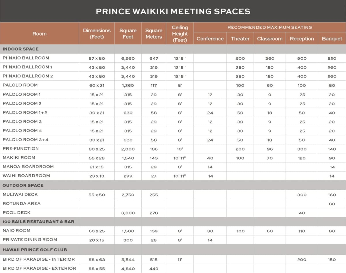 meeting spaces chart